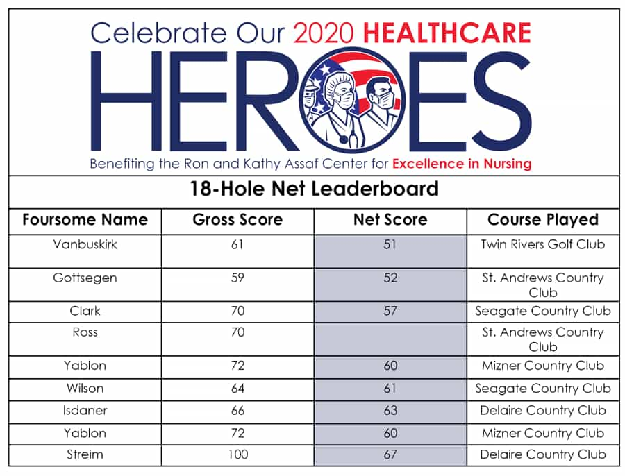18 hole Net Leaderboard
